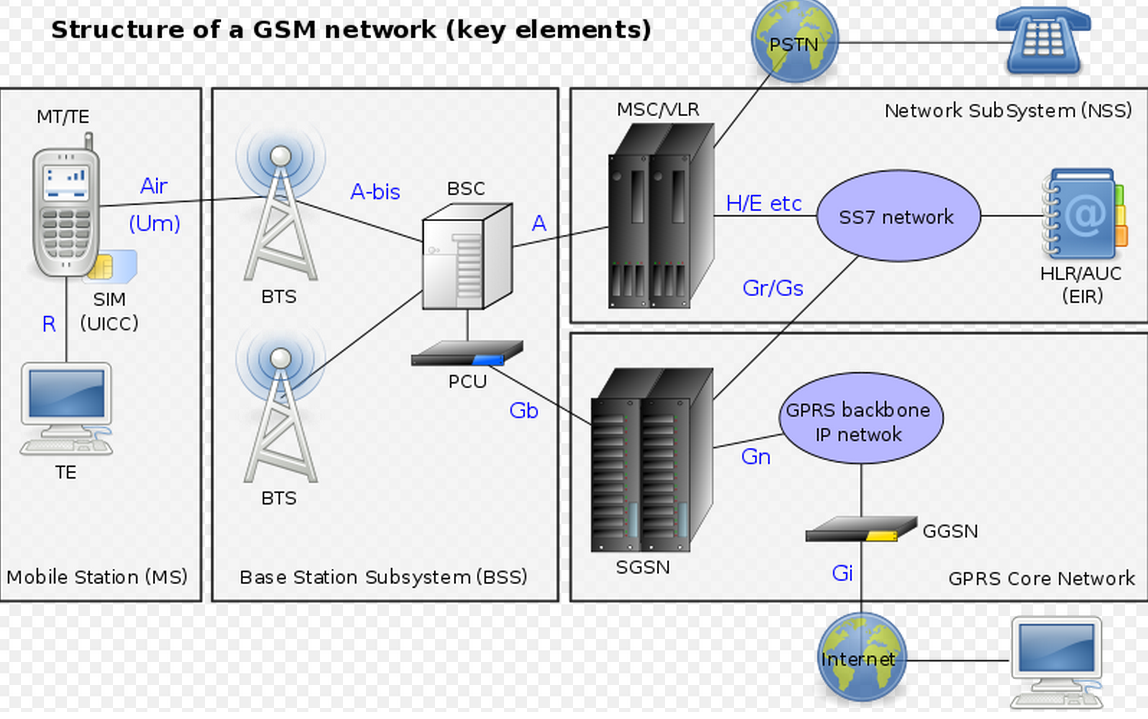 understanding networks and connectivity in communications A telecommunications network is a collection of data networks can be connected to allow users seamless access to resources that are hosted outside of the.